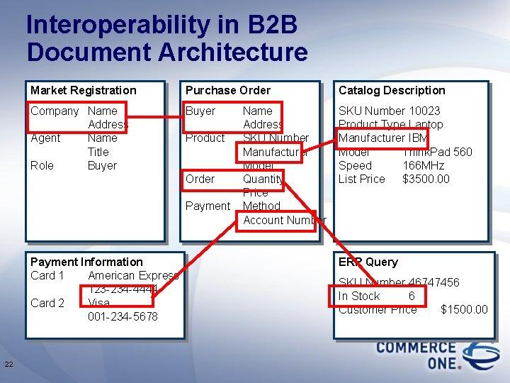 Interoperability in B 2 B Document Architecture Market Registration Purchase Order Catalog Description Company