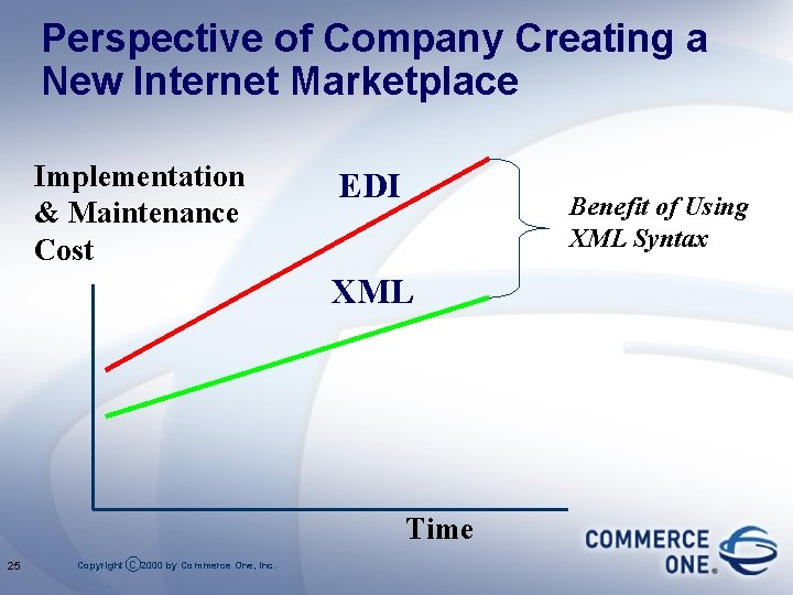 Perspective of Company Creating a New Internet Marketplace Implementation & Maintenance Cost EDI Benefit