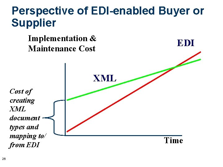 Perspective of EDI-enabled Buyer or Supplier Implementation & Maintenance Cost EDI XML Cost of