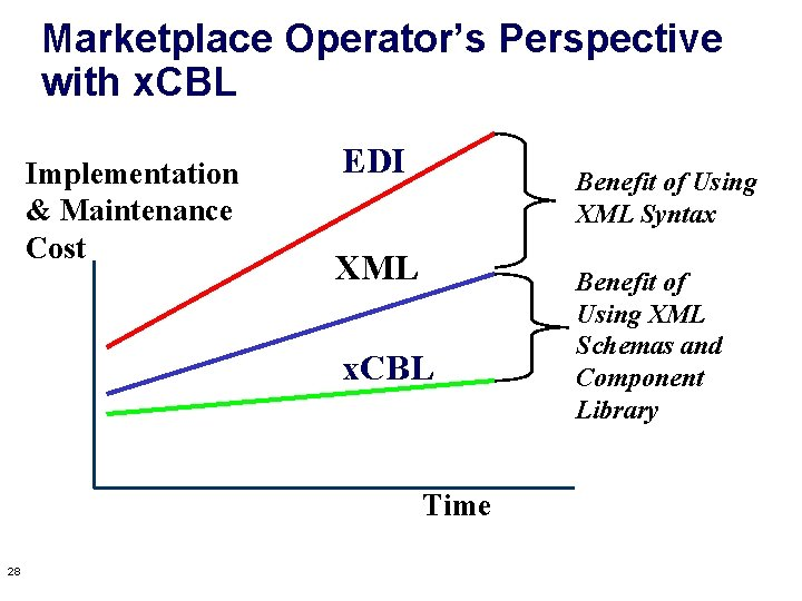 Marketplace Operator's Perspective with x. CBL Implementation & Maintenance Cost EDI Benefit of Using