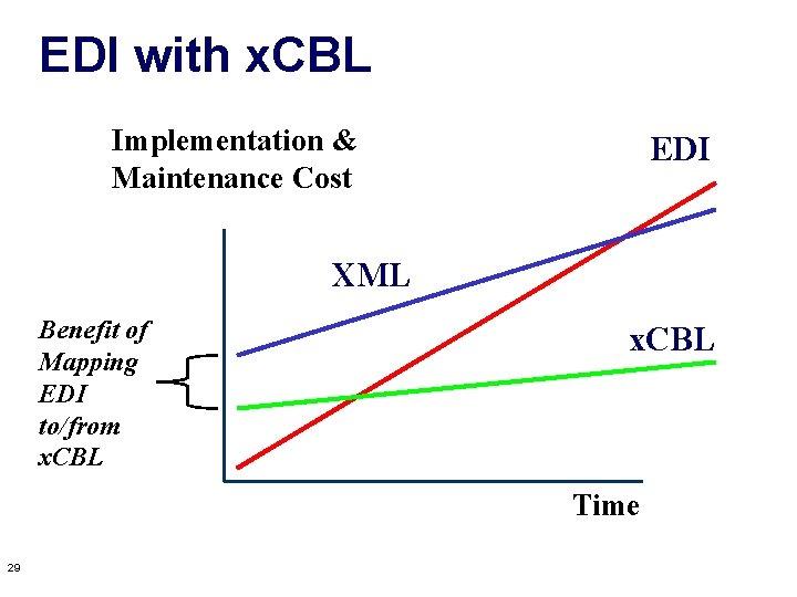 EDI with x. CBL Implementation & Maintenance Cost EDI XML Benefit of Mapping EDI