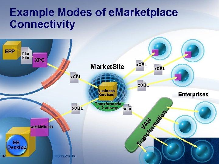 Example Modes of e. Marketplace Connectivity ERP Flat File XPC Market. Site x. CBL