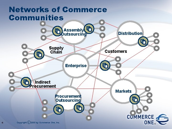 Networks of Commerce Communities Assembly Outsourcing Supply Chain Distribution Customers Enterprise Indirect Procurement Markets
