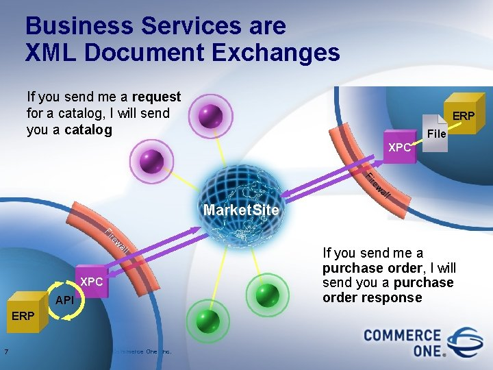Business Services are XML Document Exchanges If you send me a request for a
