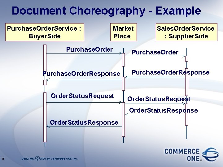 Document Choreography - Example Purchase. Order. Service : Buyer. Side Market Place Purchase. Order.