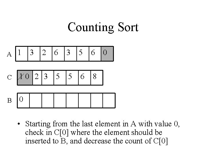Counting Sort A 1 3 2 6 3 5 6 C 10 2 3