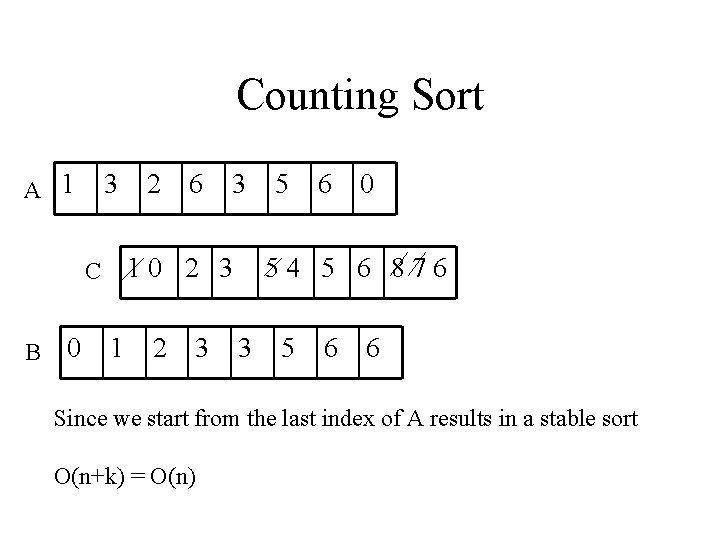 Counting Sort A 1 3 0 6 3 10 2 3 C B 2