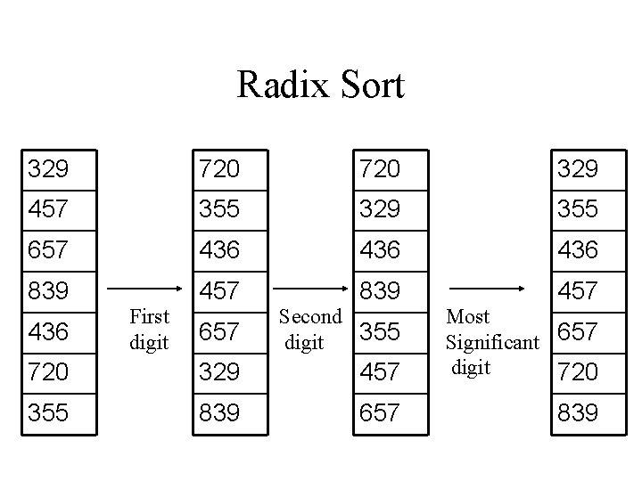 Radix Sort 329 720 329 457 355 329 355 657 436 436 839 457