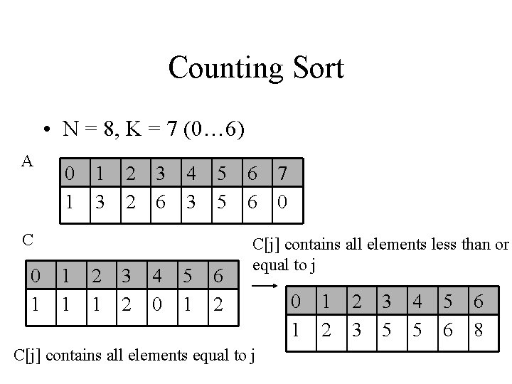 Counting Sort • N = 8, K = 7 (0… 6) A 0 1