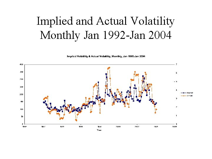 Implied and Actual Volatility Monthly Jan 1992 -Jan 2004