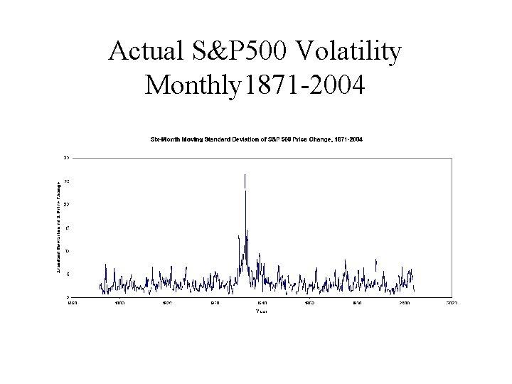 Actual S&P 500 Volatility Monthly 1871 -2004