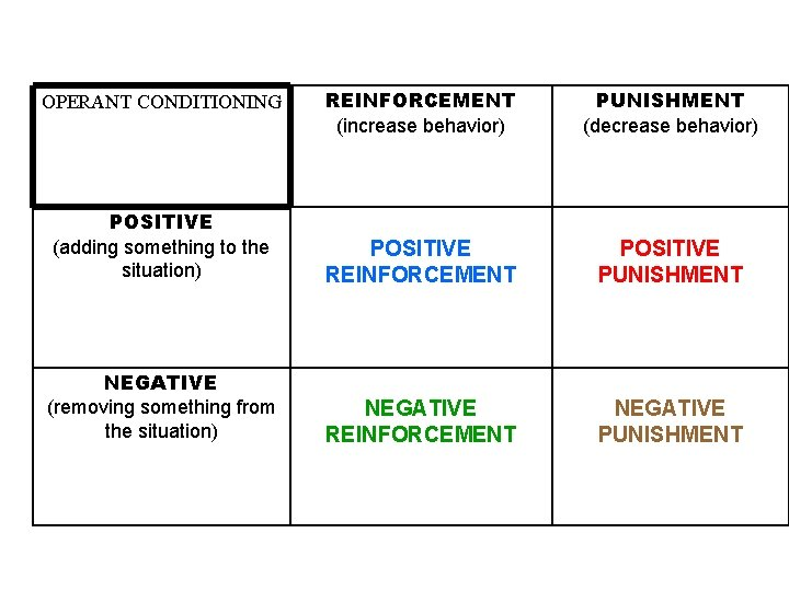 REINFORCEMENT (increase behavior) PUNISHMENT (decrease behavior) POSITIVE (adding something to the situation) POSITIVE REINFORCEMENT