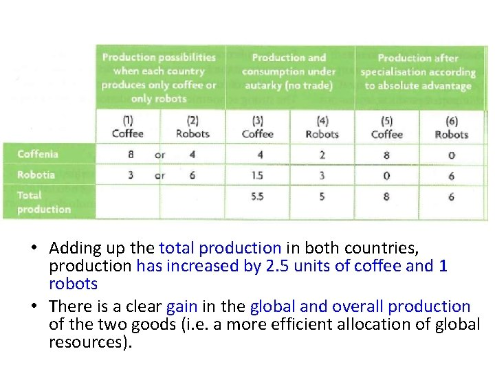 • Adding up the total production in both countries, production has increased by