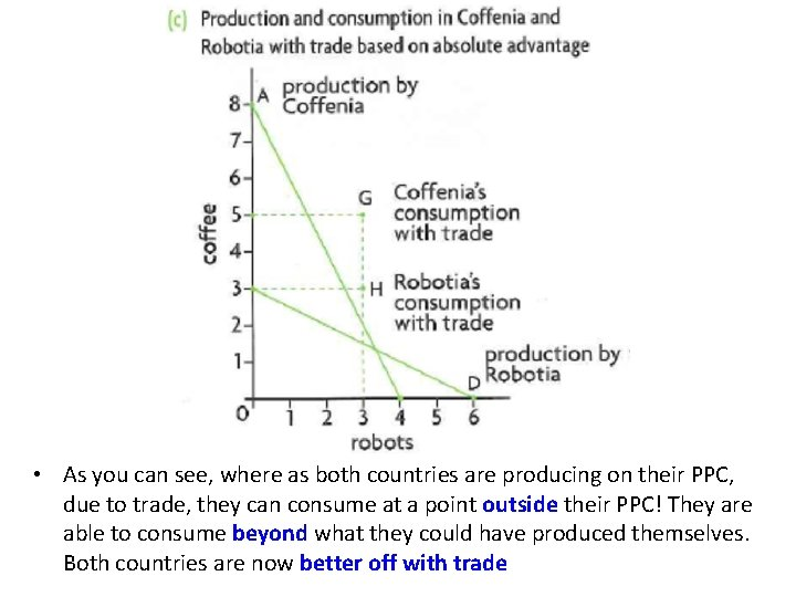 • As you can see, where as both countries are producing on their