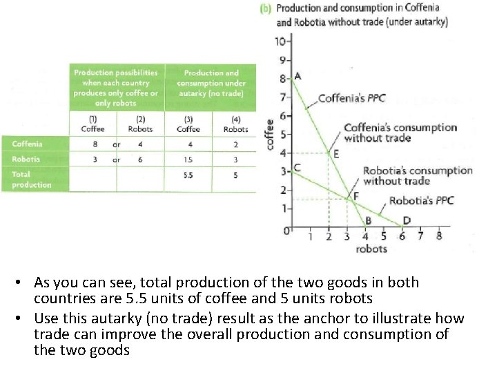 • As you can see, total production of the two goods in both