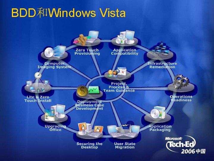 BDD和Windows Vista