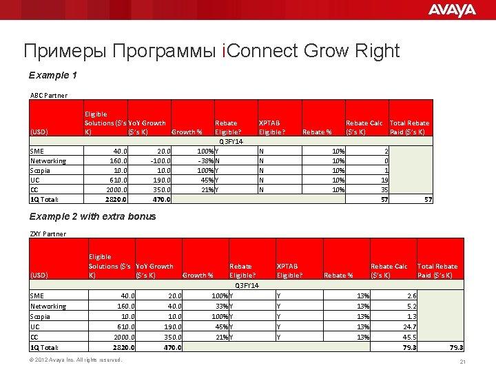 Примеры Программы i. Connect Grow Right Example 1 ABC Partner (USD) SME Networking Scopia