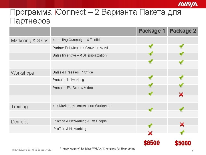 Программа i. Connect – 2 Варианта Пакета для Партнеров Package 1 Package 2 Marketing