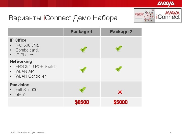Варианты i. Connect Демо Набора Package 1 Package 2 $8500 $5000 IP Office :