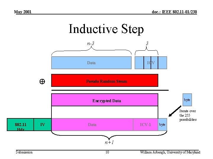 May 2001 doc. : IEEE 802. 11 -01/230 Inductive Step n-3 3 Data ICV