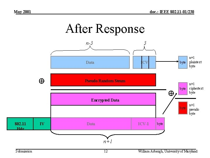 May 2001 doc. : IEEE 802. 11 -01/230 After Response n-3 3 Data n+1