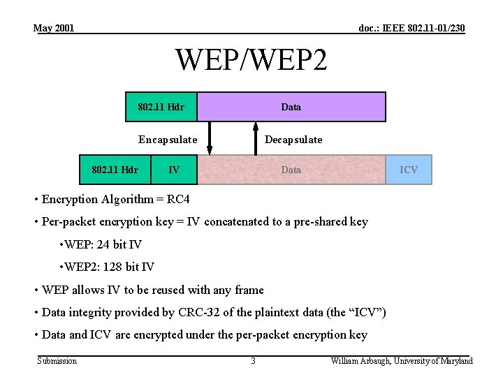 May 2001 doc. : IEEE 802. 11 -01/230 WEP/WEP 2 802. 11 Hdr Data