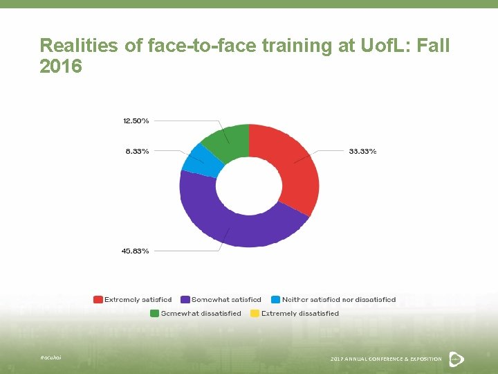 Realities of face-to-face training at Uof. L: Fall 2016 #acuhoi 2017 ANNUAL CONFERENCE &
