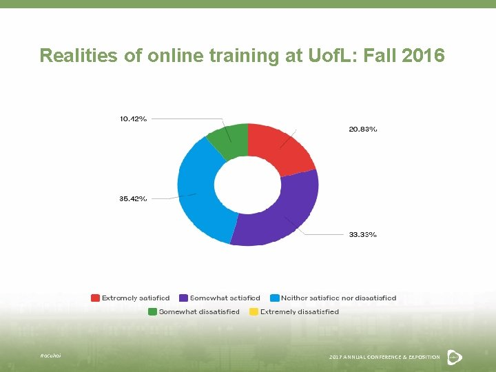 Realities of online training at Uof. L: Fall 2016 #acuhoi 2017 ANNUAL CONFERENCE &