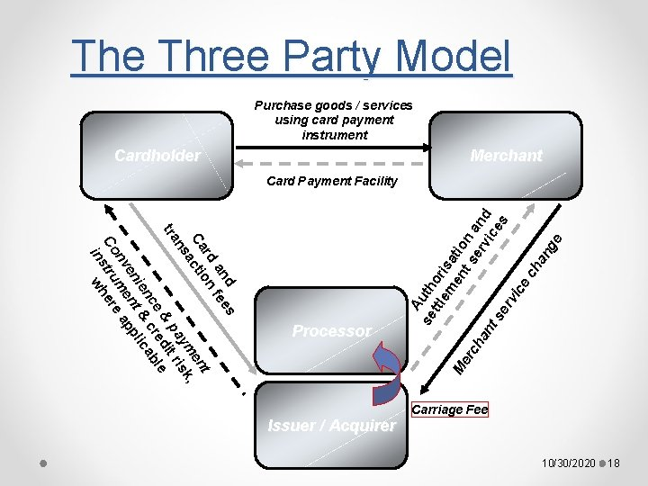 The Three Party Model Purchase goods / services using card payment instrument Cardholder Merchant