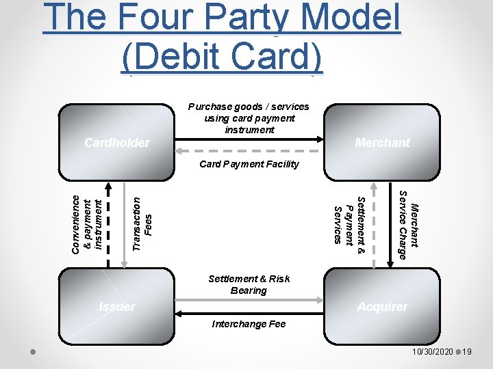The Four Party Model (Debit Card) Purchase goods / services using card payment instrument