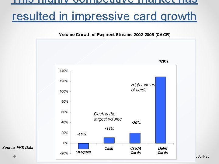 This highly competitive market has resulted in impressive card growth Volume Growth of Payment