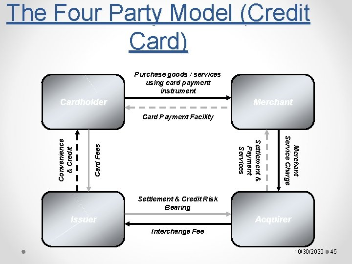 The Four Party Model (Credit Card) Purchase goods / services using card payment instrument