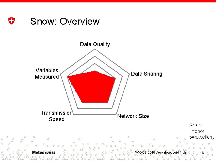 Snow: Overview Data Quality Variables Measured Transmission Speed Data Sharing Network Size Scale: 1=poor