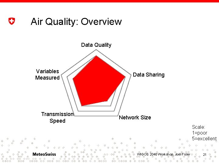 Air Quality: Overview Data Quality Variables Measured Transmission Speed Data Sharing Network Size Scale:
