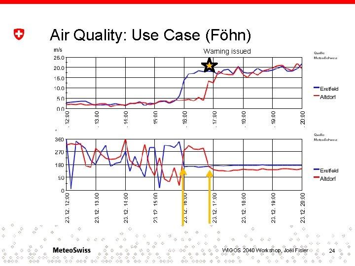 Air Quality: Use Case (Föhn) Warning issued WIGOS 2040 Workshop, Joël Fisler 24