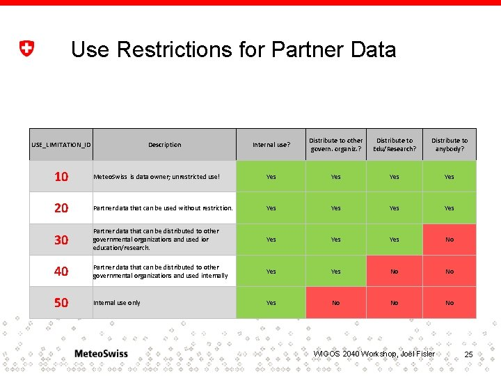 Use Restrictions for Partner Data USE_LIMITATION_ID Description Internal use? Distribute to other govern. organiz.