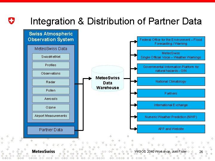 Integration & Distribution of Partner Data Swiss Atmospheric Observation System Federal Office for the