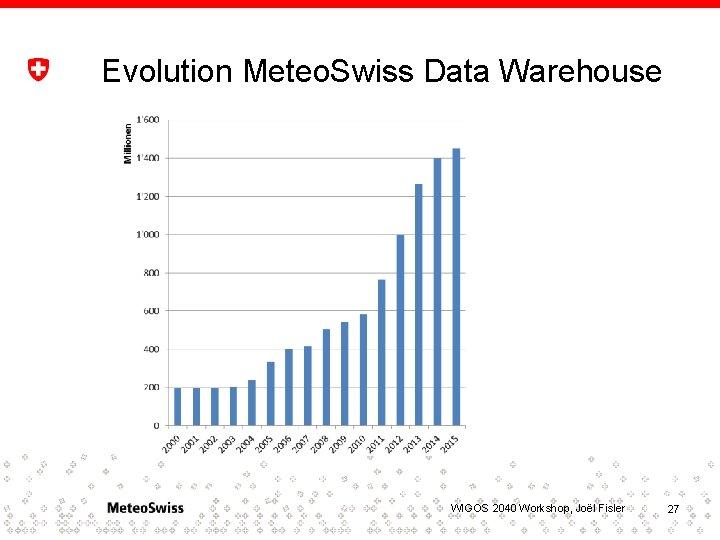 Evolution Meteo. Swiss Data Warehouse WIGOS 2040 Workshop, Joël Fisler 27