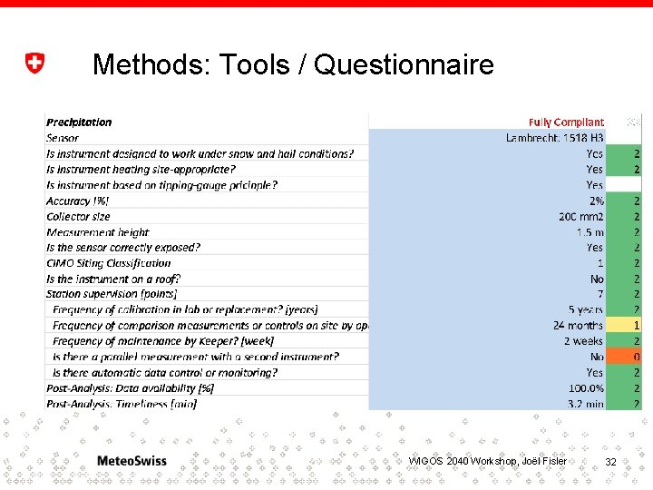 Methods: Tools / Questionnaire • • The METEO-Cert tool has been developed using Microsoft