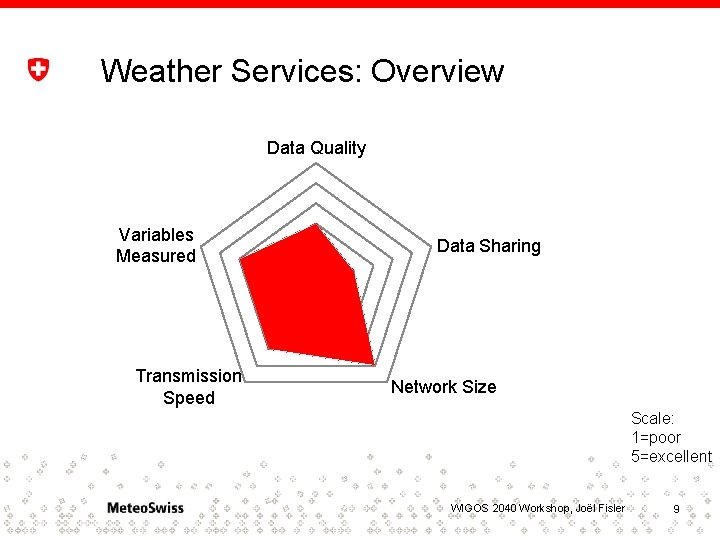 Weather Services: Overview Data Quality Variables Measured Transmission Speed Data Sharing Network Size Scale: