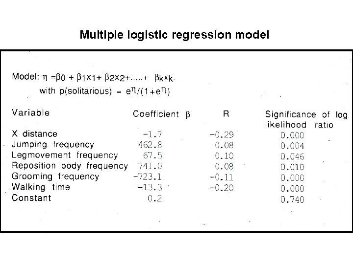 Multiple logistic regression model