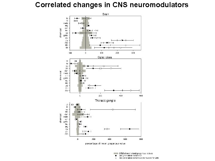 Correlated changes in CNS neuromodulators