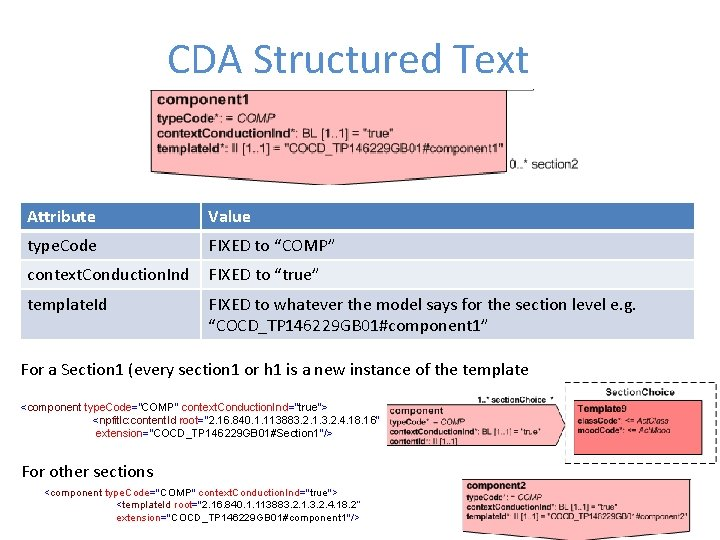"""CDA Structured Text Attribute Value type. Code FIXED to """"COMP"""" context. Conduction. Ind FIXED"""