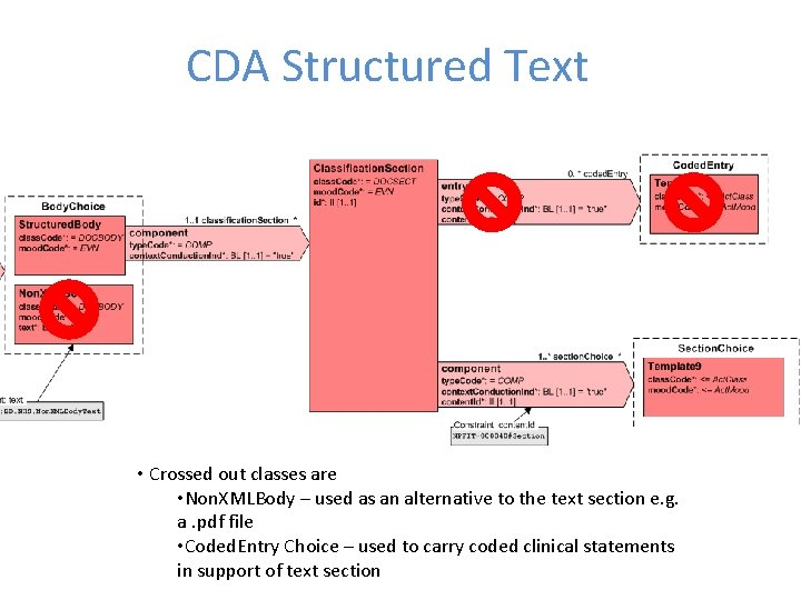 CDA Structured Text • Crossed out classes are • Non. XMLBody – used as