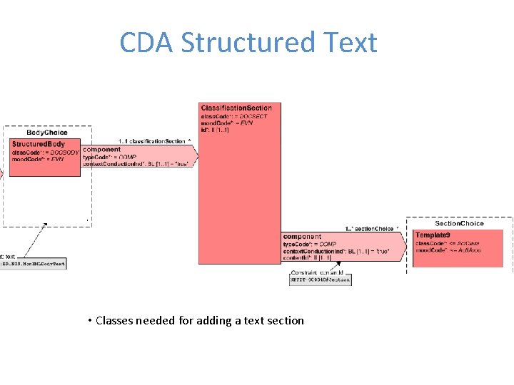 CDA Structured Text • Classes needed for adding a text section
