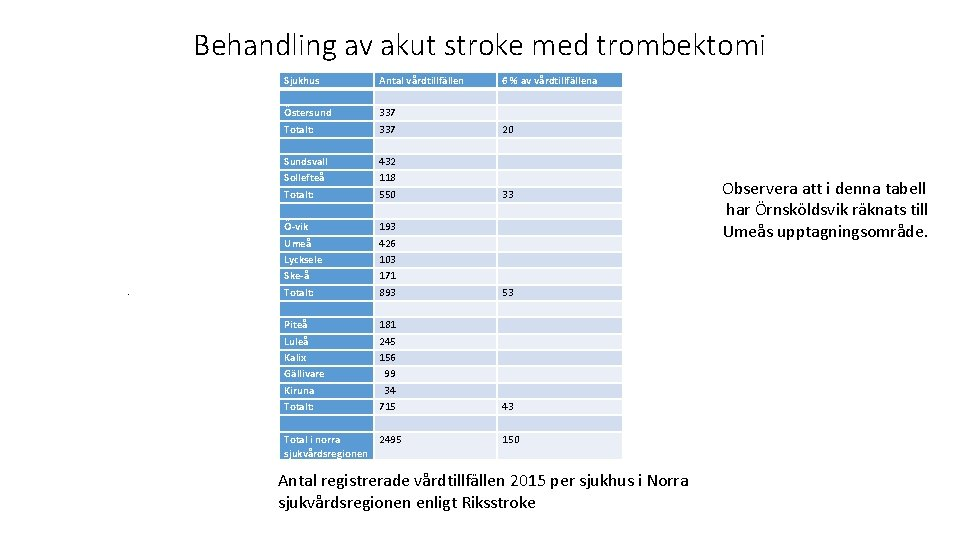 Behandling av akut stroke med trombektomi . Sjukhus Östersund Totalt: Sundsvall Sollefteå Totalt: Ö-vik