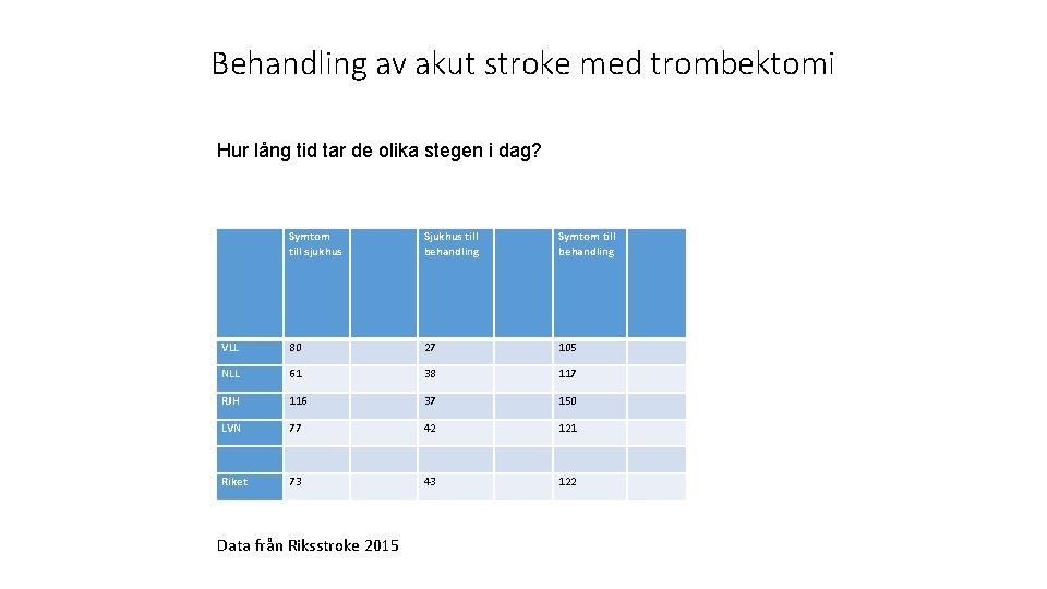 Behandling av akut stroke med trombektomi Hur lång tid tar de olika stegen i