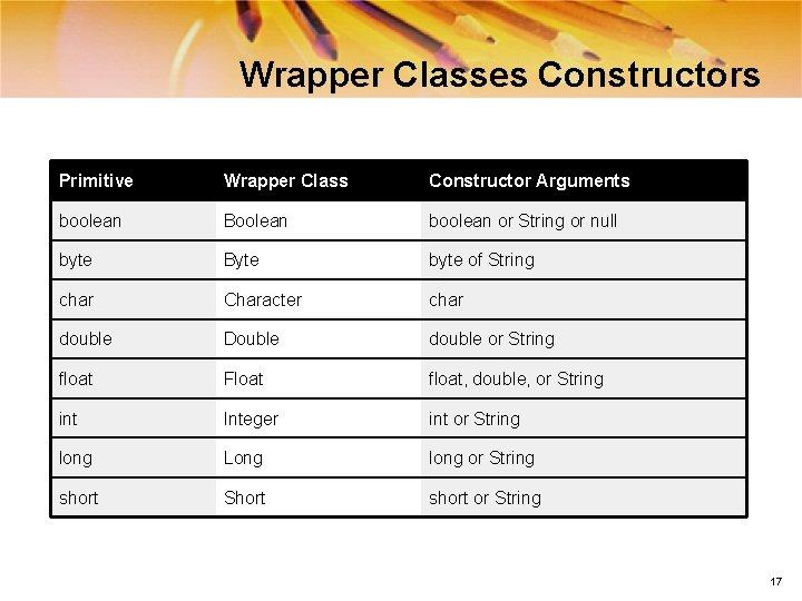 Wrapper Classes Constructors Primitive Wrapper Class Constructor Arguments boolean Boolean boolean or String or