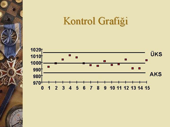 Kontrol Grafiği 1020 ÜKS 1010 1000 990 AKS 980 970 0 1 2 3
