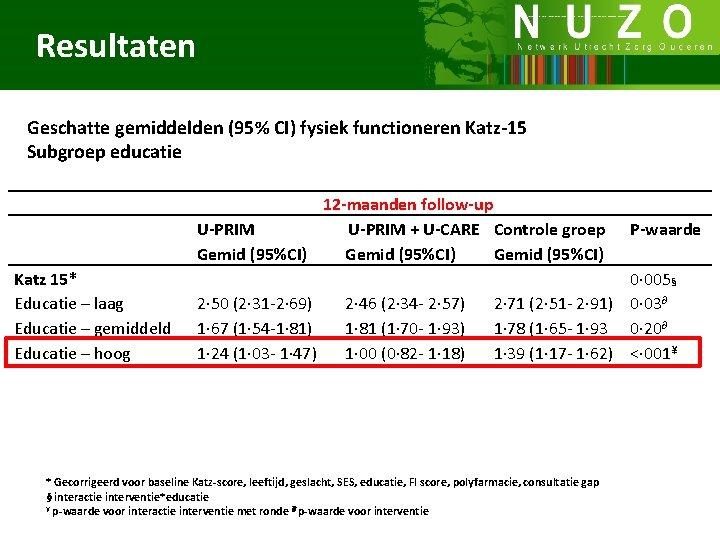 Resultaten Geschatte gemiddelden (95% CI) fysiek functioneren Katz-15 Subgroep educatie Katz 15* Educatie –